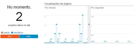 google analytics usuarios ativos